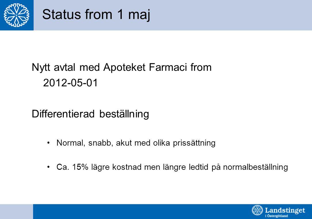 Status from 1 maj Nytt avtal med Apoteket Farmaci from 2012-05-01 Differentierad beställning Normal, snabb, akut med olika prissättning Ca. 15% lägre
