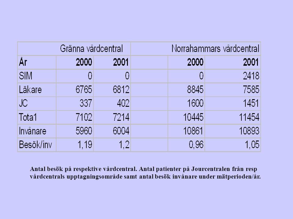 Antal besök på respektive vårdcentral. Antal patienter på Jourcentralen från resp vårdcentrals upptagningsområde samt antal besök invånare under mätpe