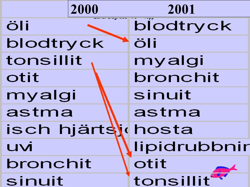 Läkardiagnoser 10 - topp 2000 2001
