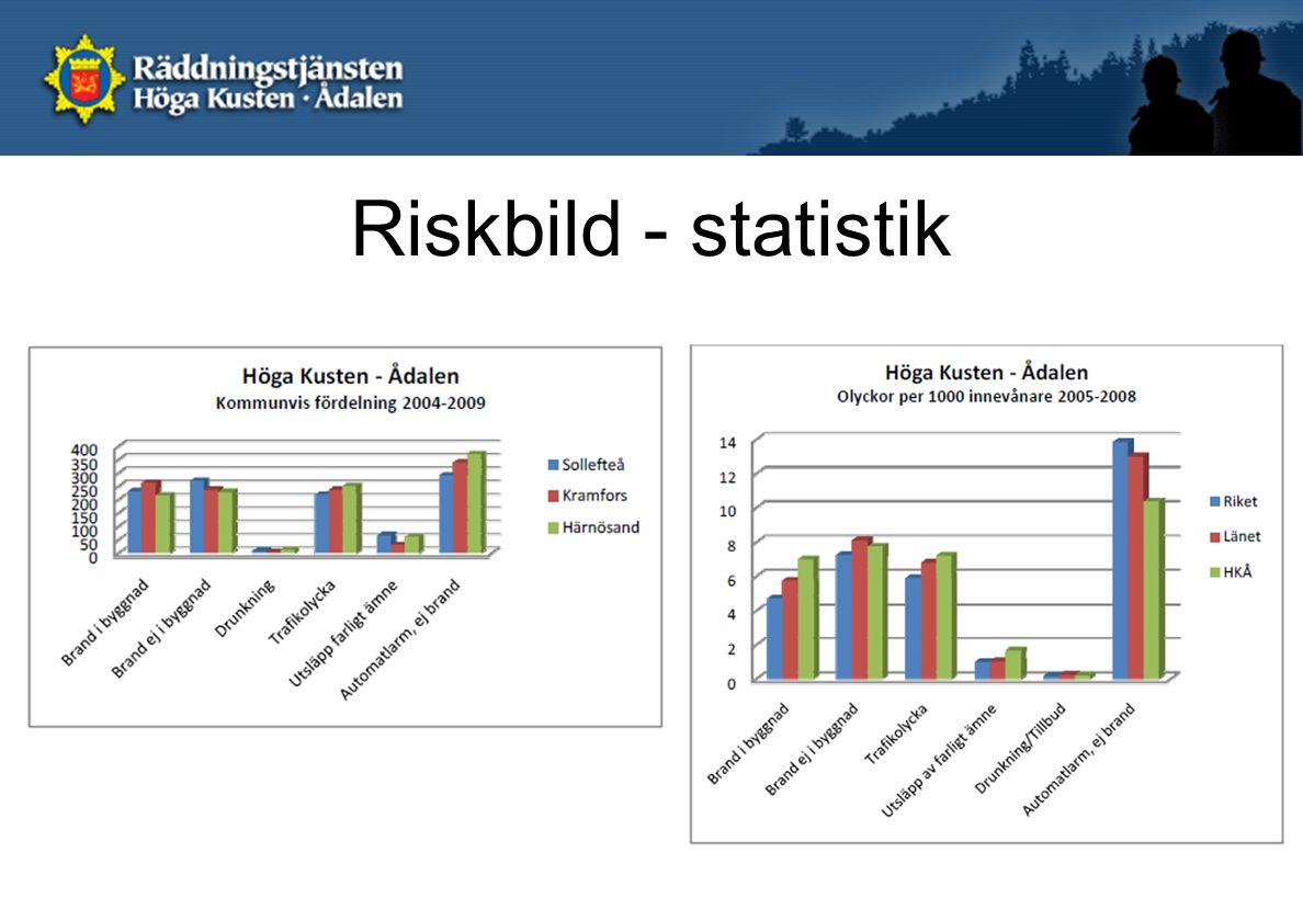 Riskbild - statistik