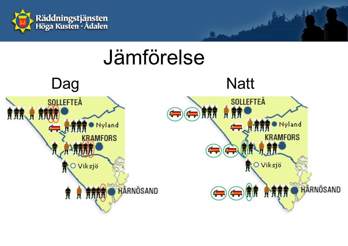 Jämförelse DagNatt