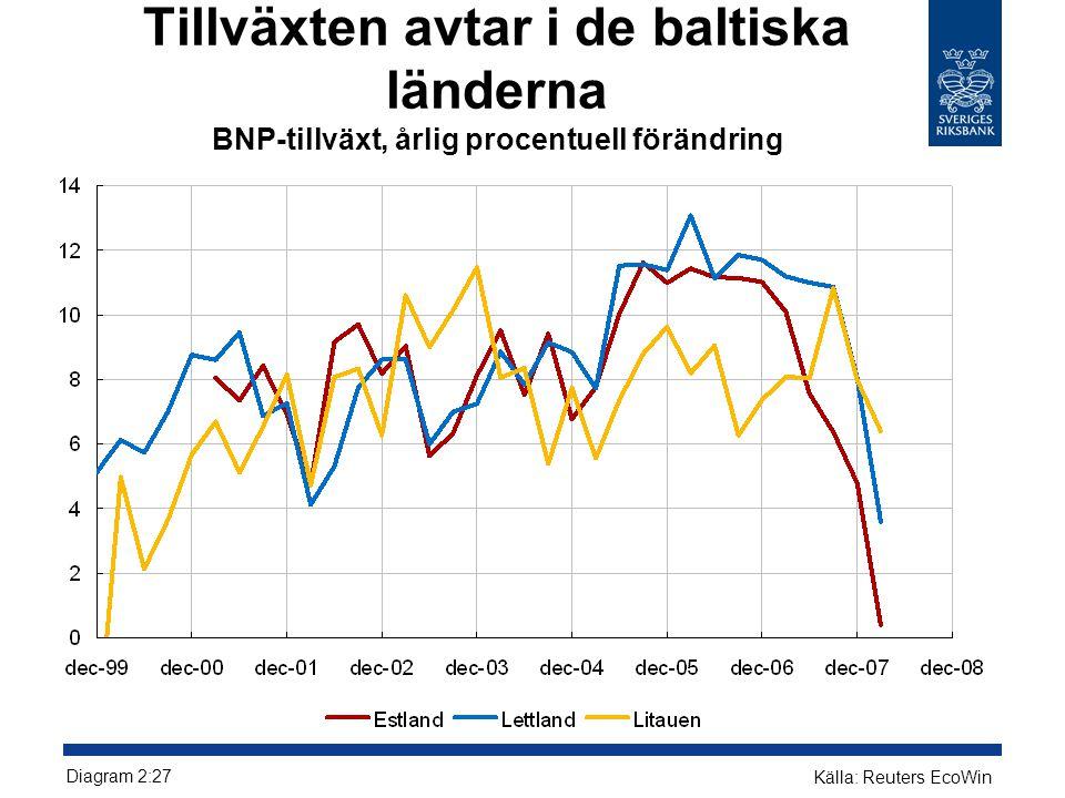 Tillväxten avtar i de baltiska länderna BNP-tillväxt, årlig procentuell förändring Källa: Reuters EcoWin Diagram 2:27