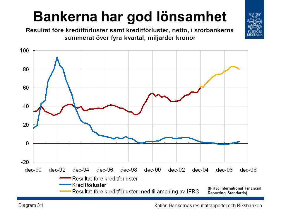 Bankerna har god lönsamhet Resultat före kreditförluster samt kreditförluster, netto, i storbankerna summerat över fyra kvartal, miljarder kronor Diagram 3:1 Källor: Bankernas resultatrapporter och Riksbanken (IFRS: International Financial Reporting Standards)