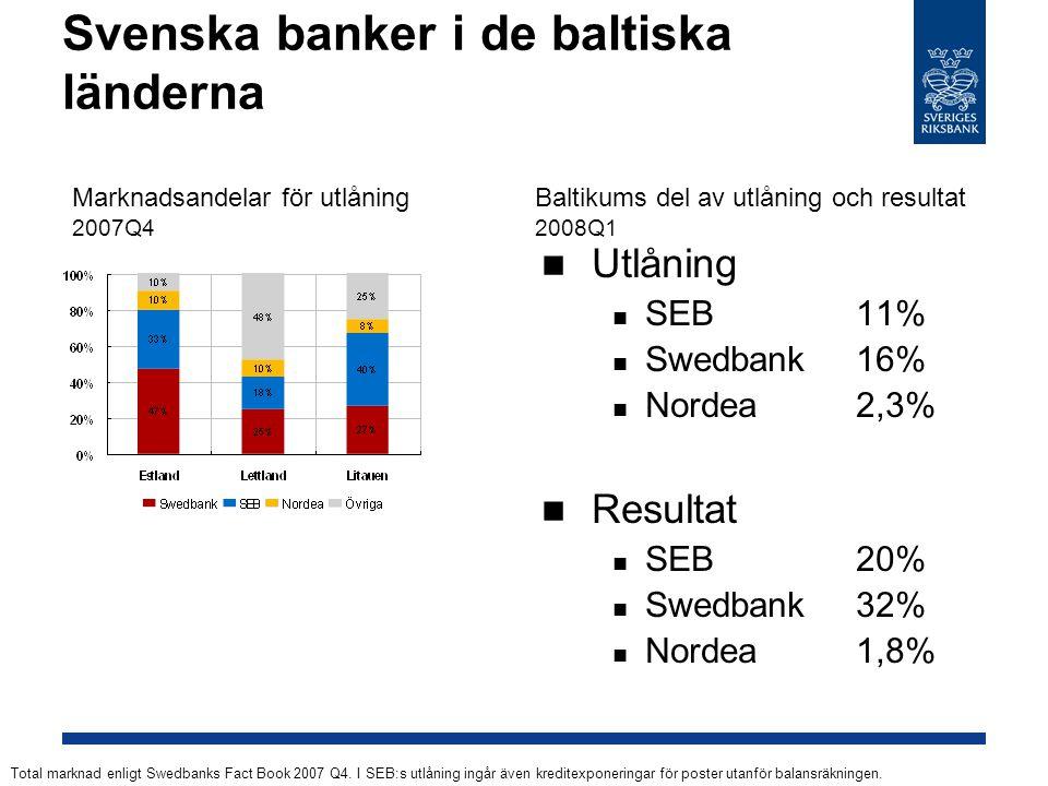 Svenska banker i de baltiska länderna Utlåning SEB 11% Swedbank 16% Nordea2,3% Resultat SEB 20% Swedbank 32% Nordea1,8% Total marknad enligt Swedbanks Fact Book 2007 Q4.