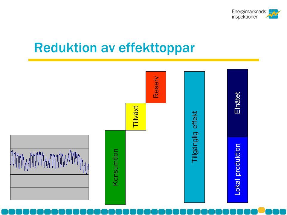 Reduktion av effekttoppar Konsumtion Tillväxt Reserv Tillgänglig effektLokal produktion Elnätet