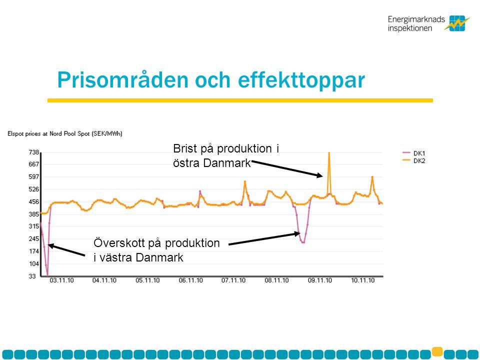 Prisområden och effekttoppar Överskott på produktion i västra Danmark Brist på produktion i östra Danmark