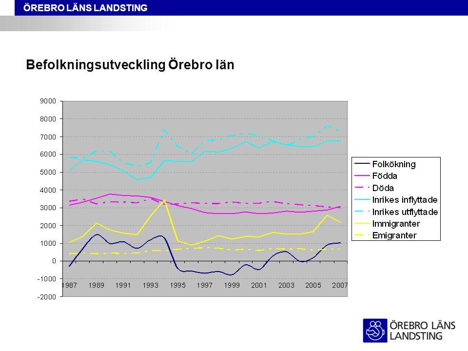 ÖREBRO LÄNS LANDSTING Befolkningsutveckling Örebro län