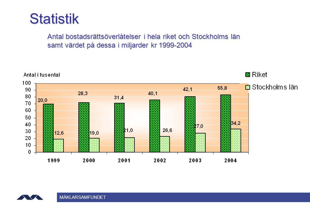 MÄKLARSAMFUNDET Statistik Antal bostadsrättsöverlåtelser i hela riket och Stockholms län samt värdet på dessa i miljarder kr 1999-2004