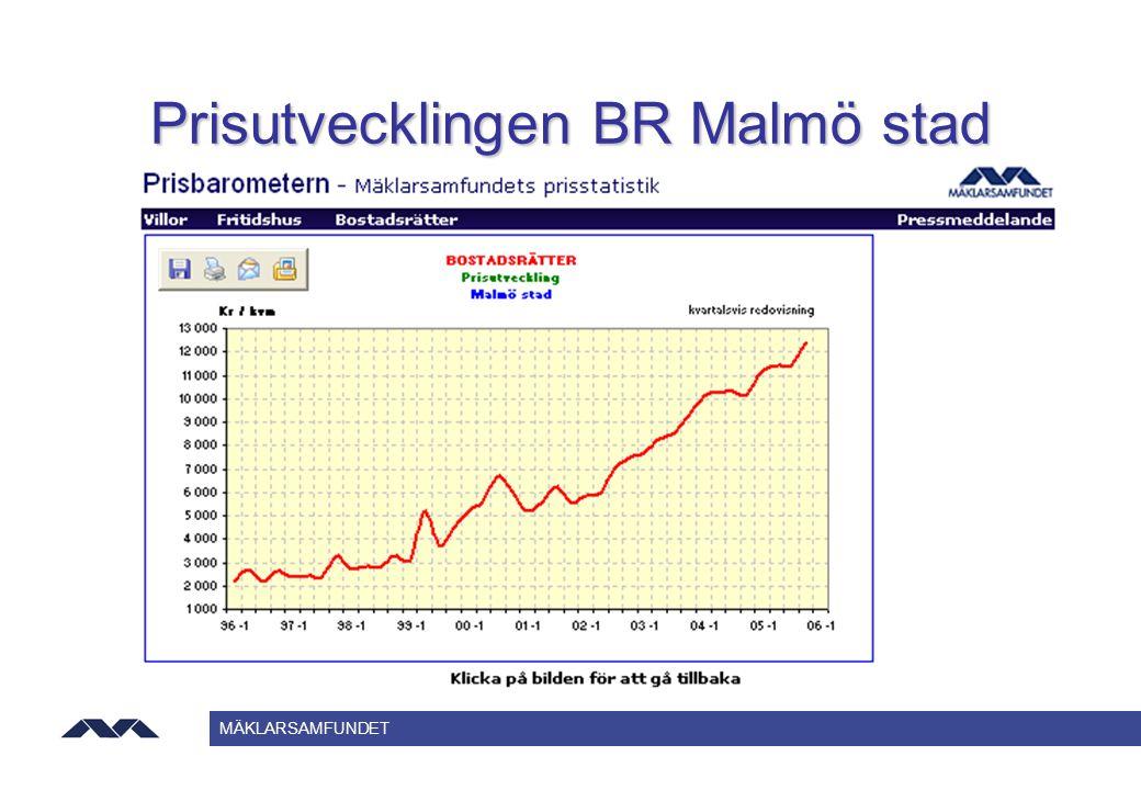 MÄKLARSAMFUNDET Prisutvecklingen BR Malmö stad