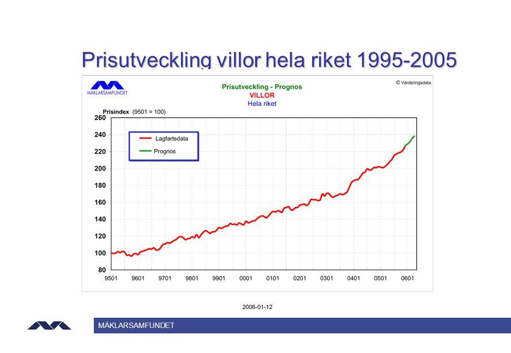 MÄKLARSAMFUNDET Prisutveckling villor hela riket 1995-2005