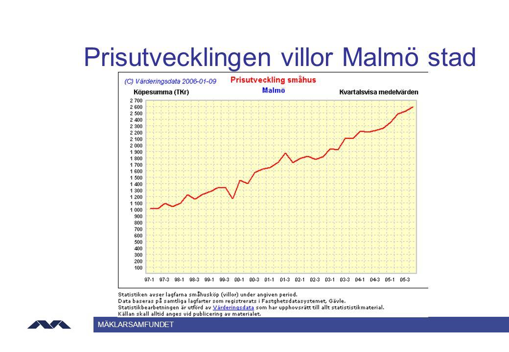 MÄKLARSAMFUNDET Prisutvecklingen villor Malmö stad