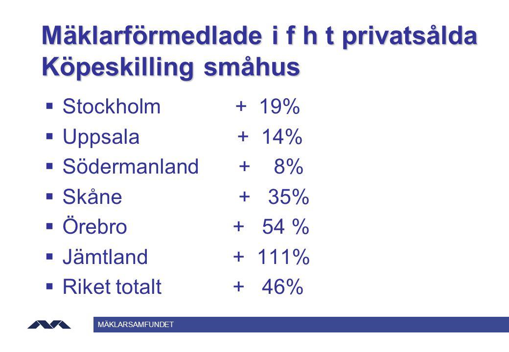 MÄKLARSAMFUNDET Mäklarförmedlade i f h t privatsålda Köpeskilling småhus  Stockholm + 19%  Uppsala + 14%  Södermanland + 8%  Skåne + 35%  Örebro+