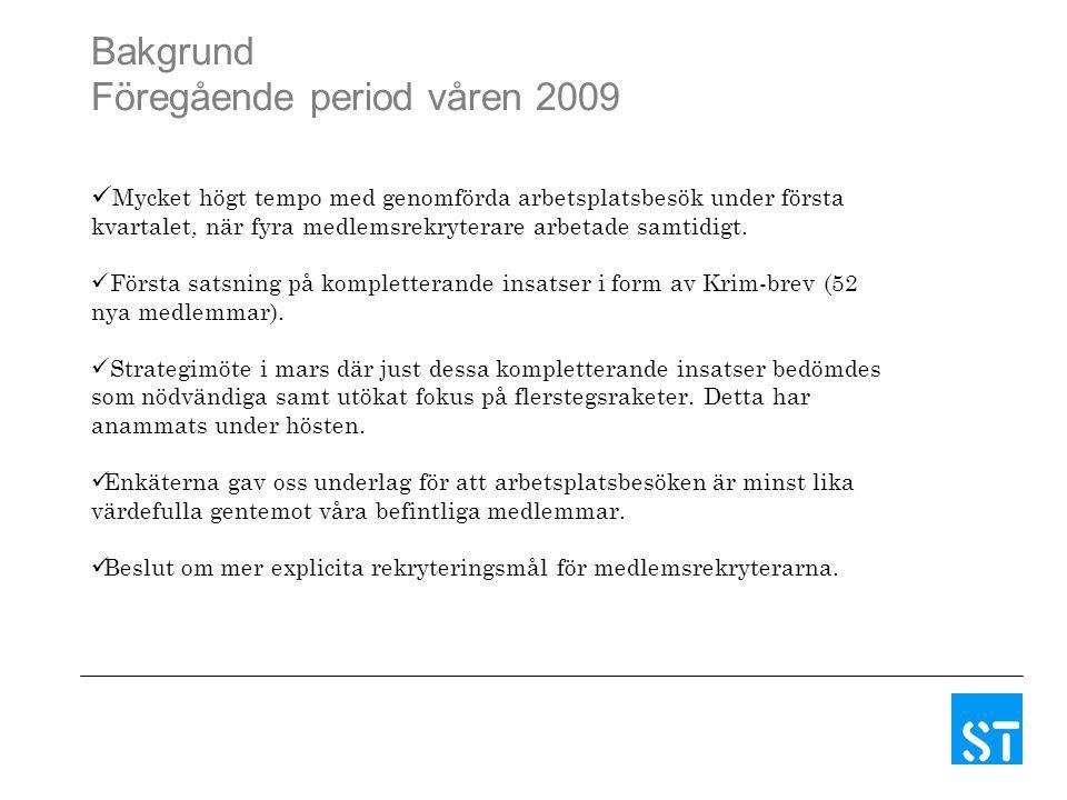 Bakgrund Föregående period våren 2009 Mycket högt tempo med genomförda arbetsplatsbesök under första kvartalet, när fyra medlemsrekryterare arbetade samtidigt.