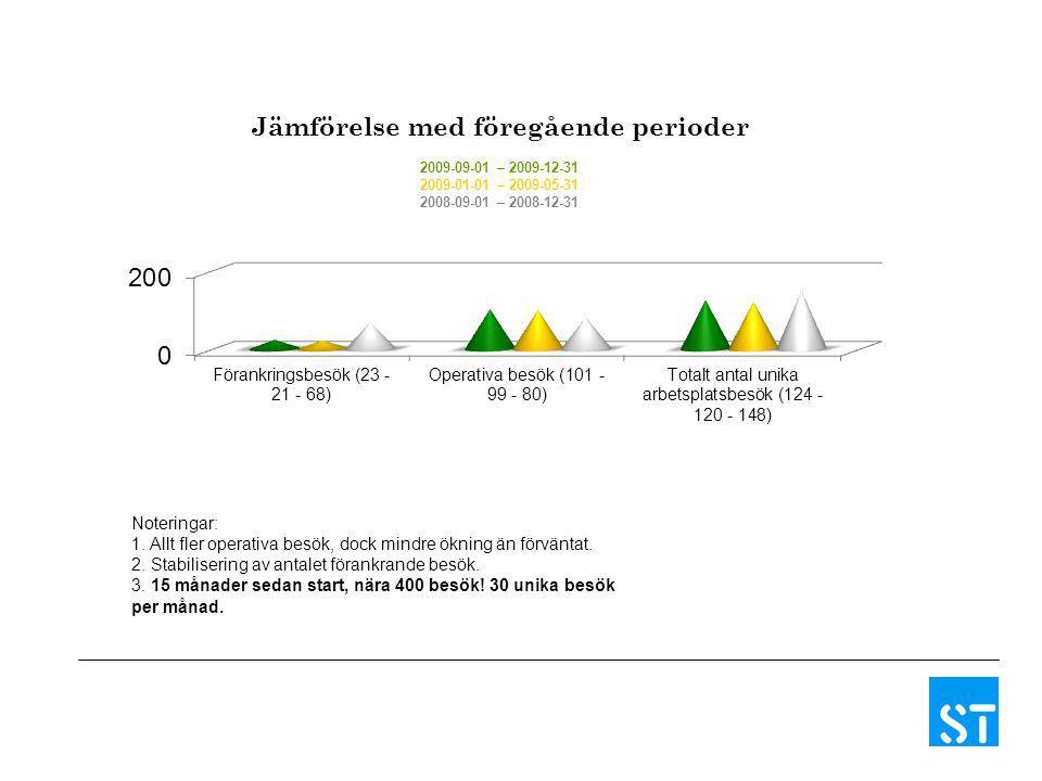 Jämförelse med föregående perioder 2009-09-01 – 2009-12-31 2009-01-01 – 2009-05-31 2008-09-01 – 2008-12-31 Noteringar: 1.