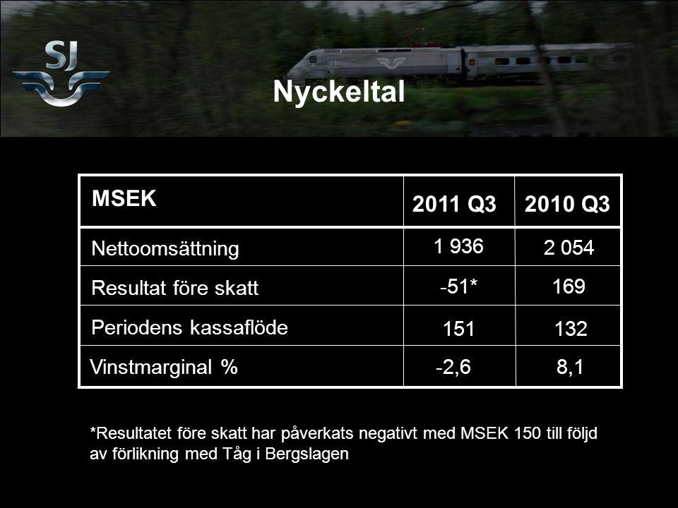 MSEK 2011 Q32010 Q3 Nettoomsättning Resultat före skatt Periodens kassaflöde Vinstmarginal % 1 936 151132 -51* 169 2 054 -2,68,1 Nyckeltal *Resultatet före skatt har påverkats negativt med MSEK 150 till följd av förlikning med Tåg i Bergslagen