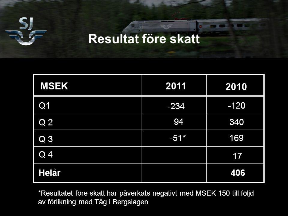 Resultat före skatt MSEK2011 2010 Q1-120 Q 2 340 Q 3 Helår 406 Q 4 17 -234 169 94 -51* *Resultatet före skatt har påverkats negativt med MSEK 150 till följd av förlikning med Tåg i Bergslagen