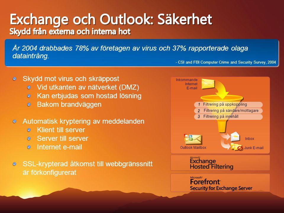 Inkommande Internet E-mail Outlook Mailbox Inbox Junk E-mail 3 3 Filtrering på uppkoppling Filtrering på innehåll 1 1 2 2 Filtrering på sändare/mottagare År 2004 drabbades 78% av företagen av virus och 37% rapporterade olaga dataintrång.
