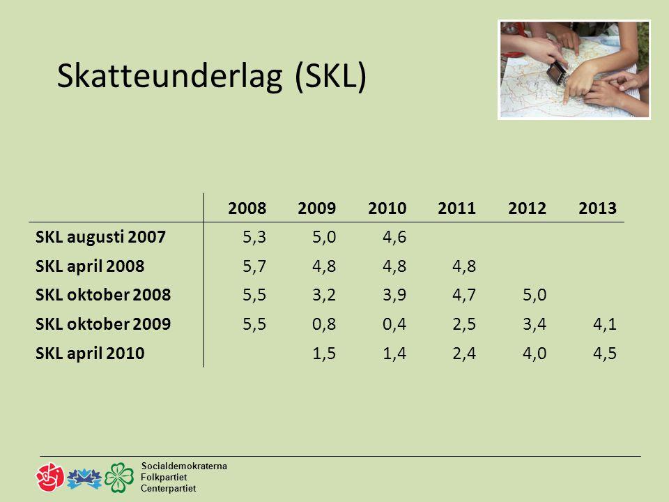 Socialdemokraterna Folkpartiet Centerpartiet 5 Historiskt höga investeringar 200820092010201120122013 Budget 2008160816651706 Budget 2009187618361782 Budget 2010222021402320 Budget 2011320030003200