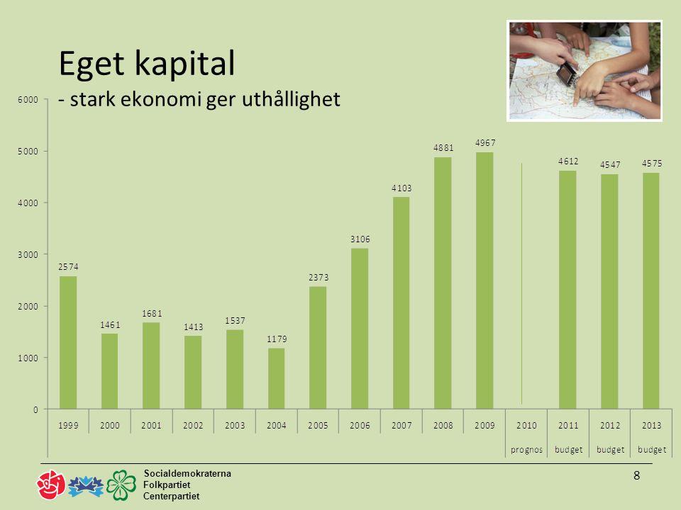 Socialdemokraterna Folkpartiet Centerpartiet 9 Likviditet - stark ekonomi ger uthållighet Total likviditet