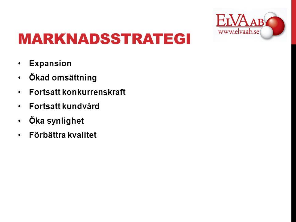 MARKNADSSTRATEGI Expansion Ökad omsättning Fortsatt konkurrenskraft Fortsatt kundvård Öka synlighet Förbättra kvalitet