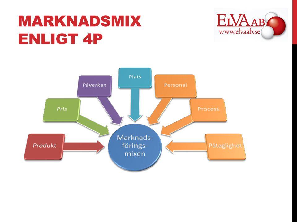 MARKNADSMIX ENLIGT 4P