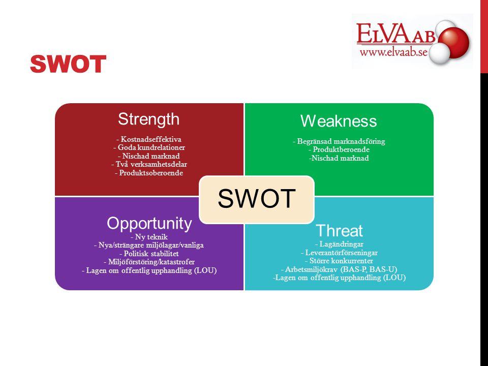 SWOT Strength - Kostnadseffektiva - Goda kundrelationer - Nischad marknad - Två verksamhetsdelar - Produktsoberoende Weakness - Begränsad marknadsföring - Produktberoende -Nischad marknad Opportunity - Ny teknik - Nya/strängare miljölagar/vanliga - Politisk stabilitet - Miljöförstöring/katastrofer - Lagen om offentlig upphandling (LOU) Threat - Lagändringar - Leverantörförseningar - Större konkurrenter - Arbetsmiljökrav (BAS-P, BAS-U) -Lagen om offentlig upphandling (LOU) SWOT
