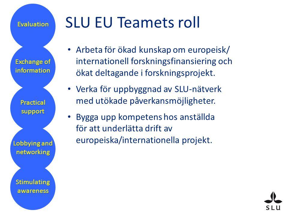 Organisation för EU-arbetet SLU EU Team (första mötet april 2007) Faculty EU Teams (4 st) Grants Office (GO) Institutioner/ områden SLU- ledning Forskningssekreterare
