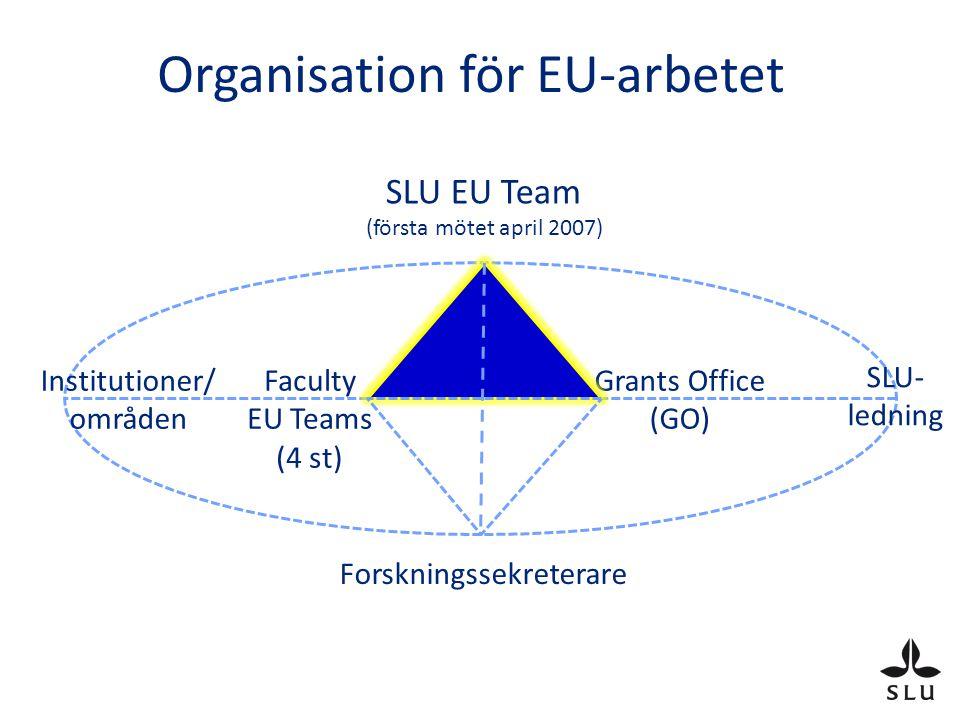 Vad vet forskarna om EU FP? Källa: Tomas Olofsson, Malmö högskola
