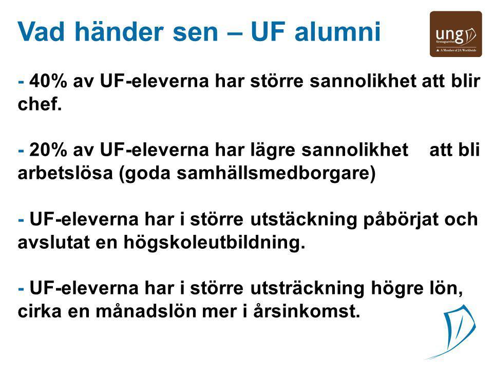 Vad händer sen – UF alumni jg - 40% av UF-eleverna har större sannolikhet att blir chef. - 20% av UF-eleverna har lägre sannolikhet att bli arbetslösa
