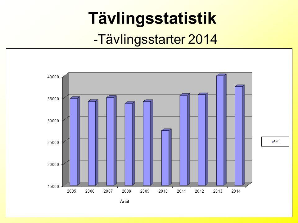 Tävlingsstatistik -Tävlingsstarter 2014