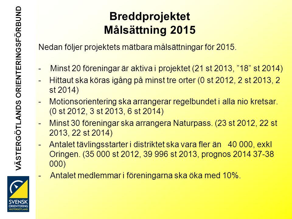 Breddprojektet Målsättning 2015 Nedan följer projektets mätbara målsättningar för 2015.