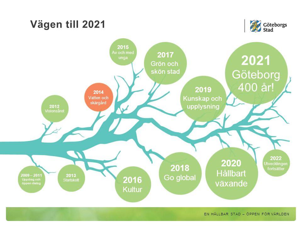 Vägen till 2021 2015 Av och med unga 2017 Grön och skön stad 2019 Kunskap och upplysning 2021 Göteborg 400 år! 2014 Vatten och skärgård 2016 Kultur 20