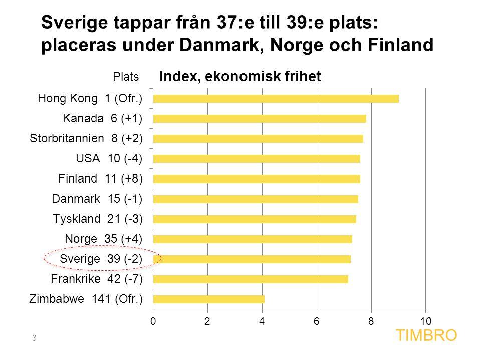 3 TIMBRO Sverige tappar från 37:e till 39:e plats: placeras under Danmark, Norge och Finland Plats