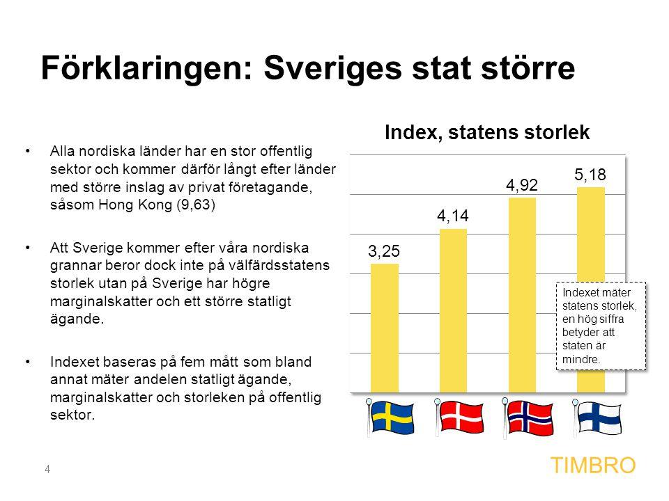 4 TIMBRO Förklaringen: Sveriges stat större Alla nordiska länder har en stor offentlig sektor och kommer därför långt efter länder med större inslag a