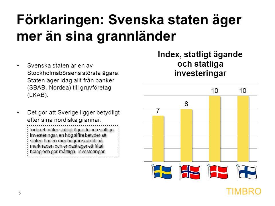 5 TIMBRO Förklaringen: Svenska staten äger mer än sina grannländer Svenska staten är en av Stockholmsbörsens största ägare. Staten äger idag allt från