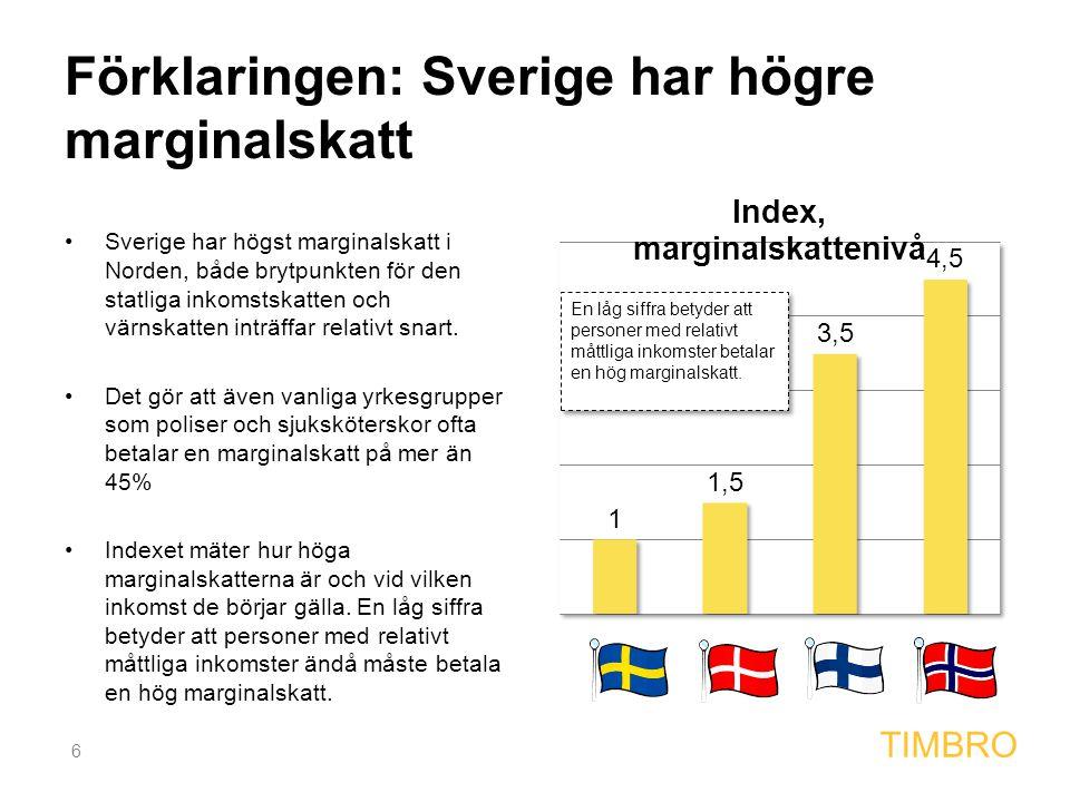 6 TIMBRO Förklaringen: Sverige har högre marginalskatt Sverige har högst marginalskatt i Norden, både brytpunkten för den statliga inkomstskatten och