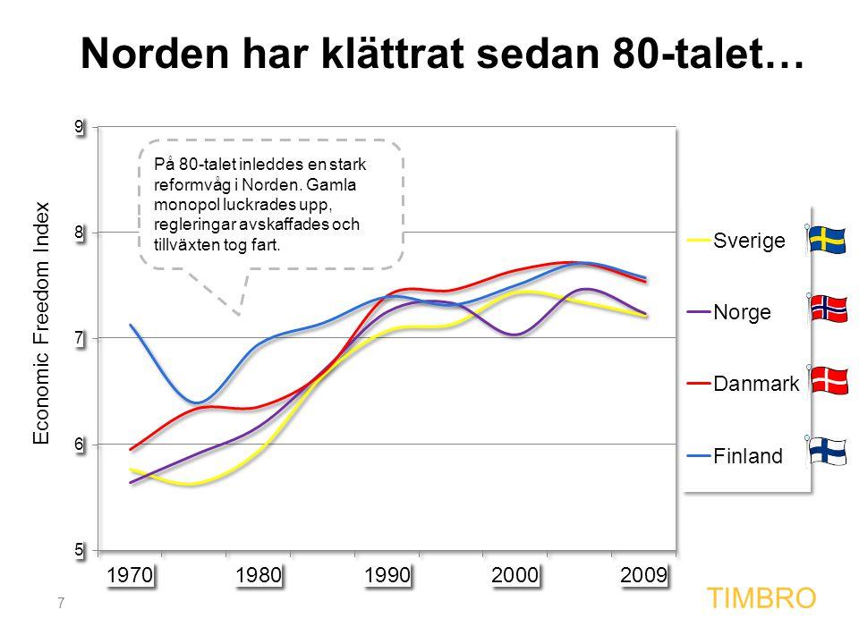 7 TIMBRO Norden har klättrat sedan 80-talet… På 80-talet inleddes en stark reformvåg i Norden. Gamla monopol luckrades upp, regleringar avskaffades oc