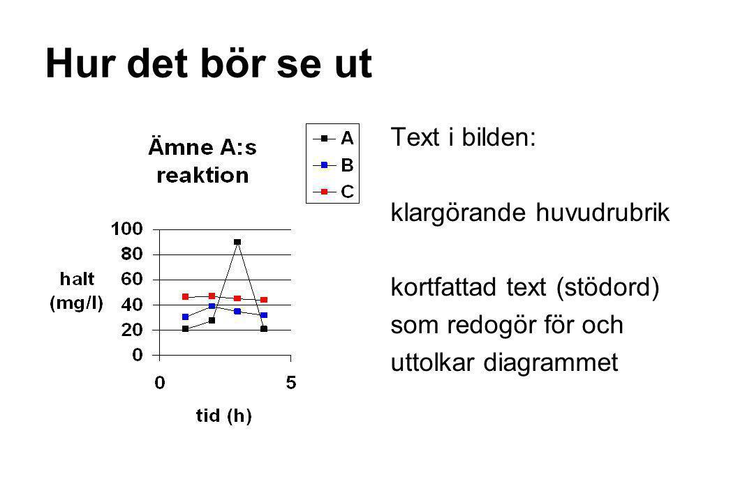 Hur det bör se ut Text i bilden: klargörande huvudrubrik kortfattad text (stödord) som redogör för och uttolkar diagrammet