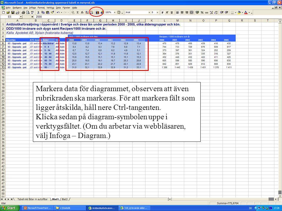 Markera data för diagrammet, observera att även rubrikraden ska markeras. För att markera fält som ligger åtskilda, håll nere Ctrl-tangenten. Klicka s