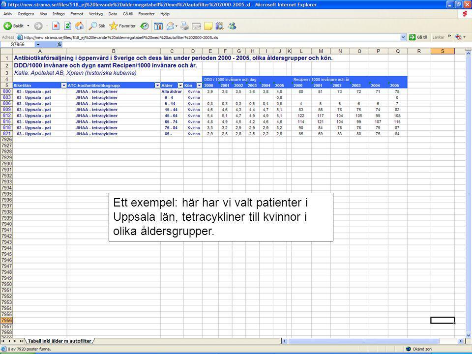 Ett exempel: här har vi valt patienter i Uppsala län, tetracykliner till kvinnor i olika åldersgrupper.