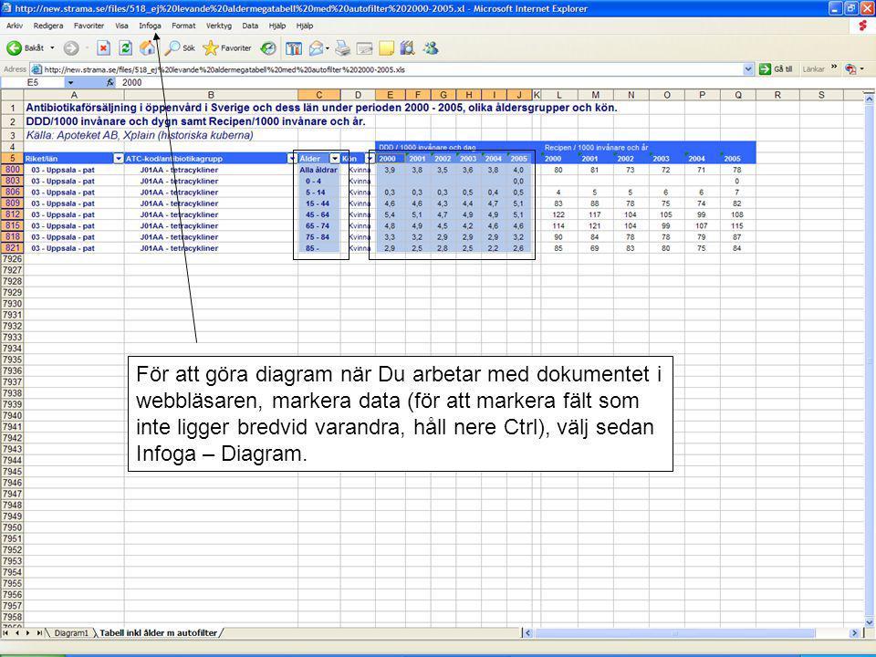 För att göra diagram när Du arbetar med dokumentet i webbläsaren, markera data (för att markera fält som inte ligger bredvid varandra, håll nere Ctrl)