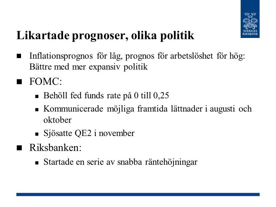 Likartade prognoser, olika politik Inflationsprognos för låg, prognos för arbetslöshet för hög: Bättre med mer expansiv politik FOMC: Behöll fed funds
