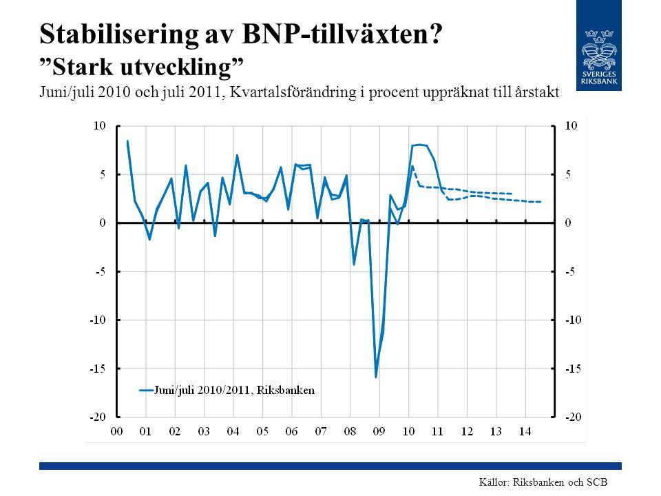 """Stabilisering av BNP-tillväxten? """"Stark utveckling"""" Juni/juli 2010 och juli 2011, Kvartalsförändring i procent uppräknat till årstakt Källor: Riksbank"""