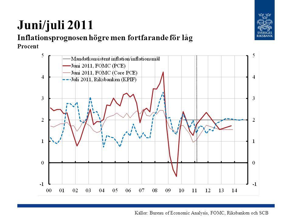 Juni/juli 2011 Inflationsprognosen högre men fortfarande för låg Procent Källor: Bureau of Economic Analysis, FOMC, Riksbanken och SCB