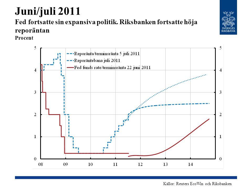 Juni/juli 2011 Fed fortsatte sin expansiva politik. Riksbanken fortsatte höja reporäntan Procent Källor: Reuters EcoWin och Riksbanken