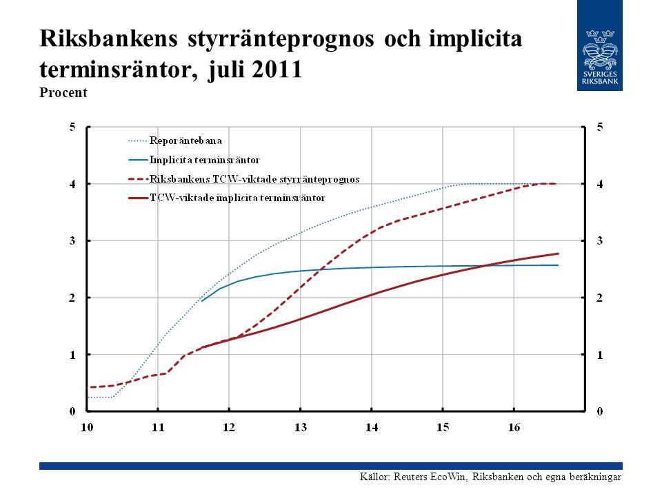 Riksbankens styrränteprognos och implicita terminsräntor, juli 2011 Procent Källor: Reuters EcoWin, Riksbanken och egna beräkningar