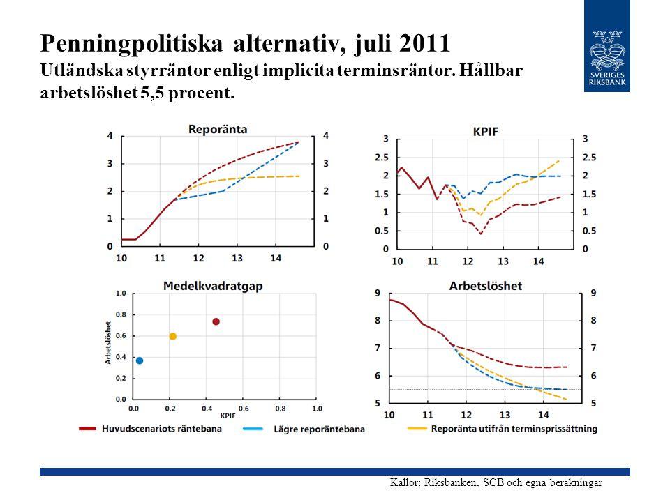Penningpolitiska alternativ, juli 2011 Utländska styrräntor enligt implicita terminsräntor. Hållbar arbetslöshet 5,5 procent. Källor: Riksbanken, SCB