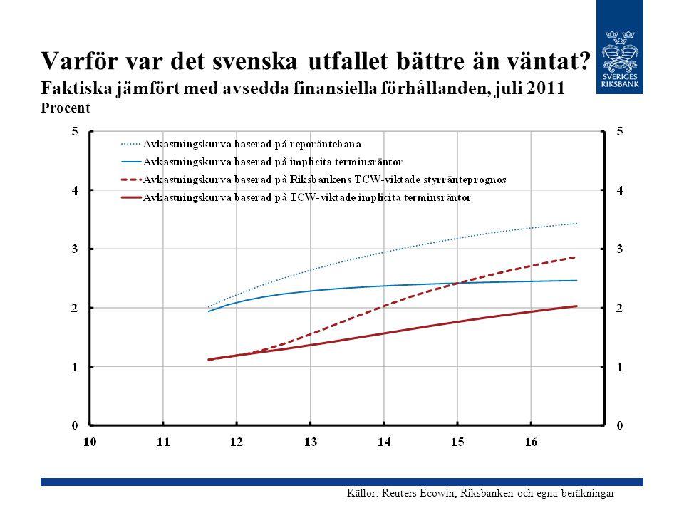 Varför var det svenska utfallet bättre än väntat? Faktiska jämfört med avsedda finansiella förhållanden, juli 2011 Procent Källor: Reuters Ecowin, Rik