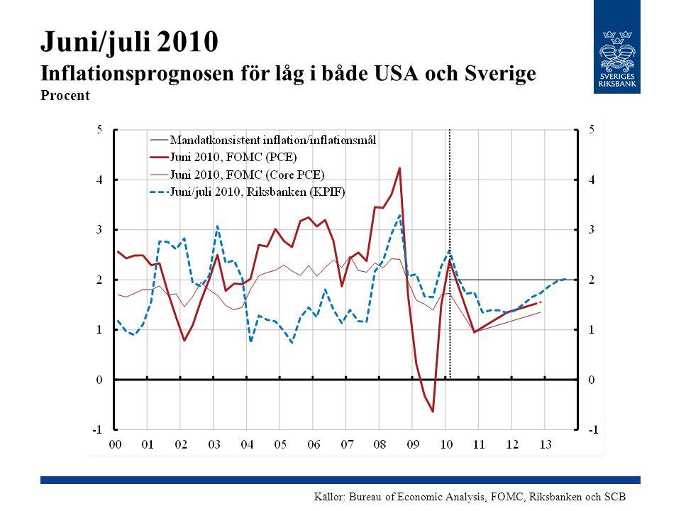 Juni/juli 2010 Inflationsprognosen för låg i både USA och Sverige Procent Källor: Bureau of Economic Analysis, FOMC, Riksbanken och SCB