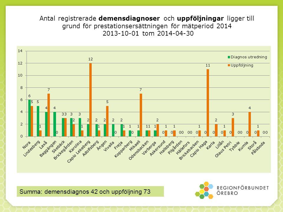 Summa: demensdiagnos 42 och uppföljning 73 Antal registrerade demensdiagnoser och uppföljningar ligger till grund för prestationsersättningen för mätperiod 2014 2013-10-01 tom 2014-04-30